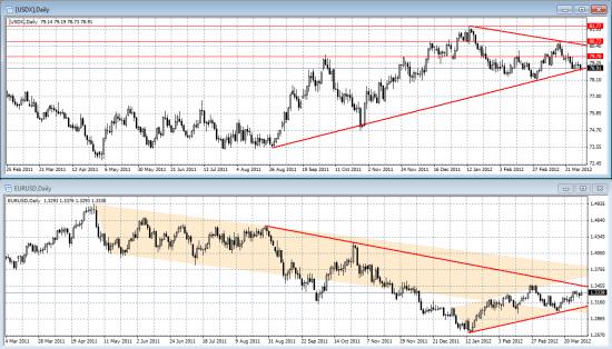 US Dollar Index, что дальше?