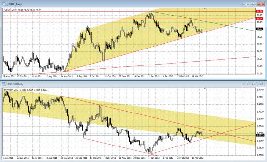 Будет ли паритет евро доллар?
