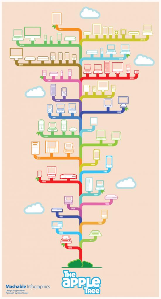 Как появился Ipad