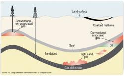 Сланцевая нефть. Миф или реальность?