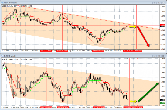 Время разворота по евро и франку