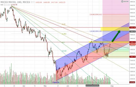 Немного о рынке. RIU2 и ММВБ