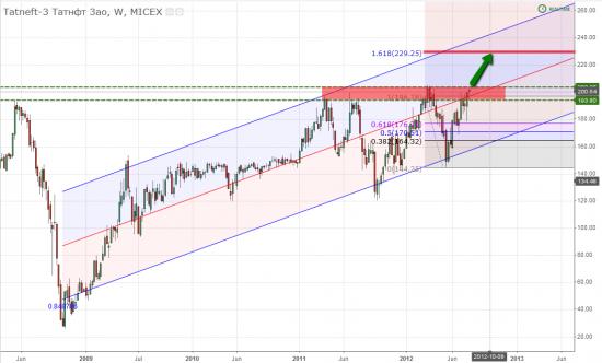 Расширенный обзор рынка. (часть 2)