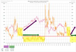 Расширенный обзор рынка. (часть 1)