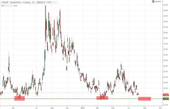SPX & VIX Ситуация на рынке.