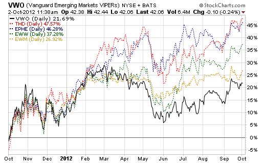 Сравнение ETF:  EWM, EPHE, THD  vs  BRIC