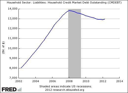 Данные от ФРС за последние 10 лет.