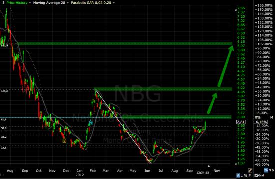 NBG Мега рискованная инвест идея. ;-))
