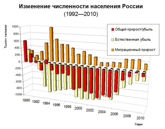 Россия 20 лет спустя.