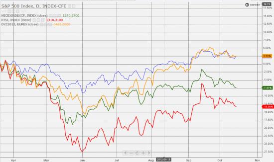 Российский рынок - это диагноз. Картинка на ночь.