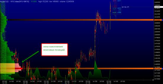 Анализ ситуации на рынке в последние дни.