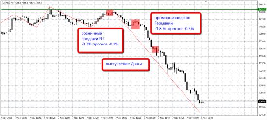 Причины падения рынков сегодня!