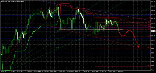 Brent и Евро не в пользу роста РФР