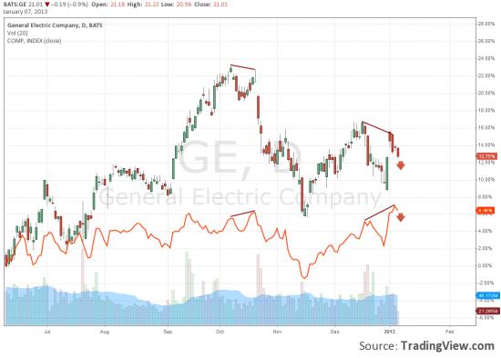 Коррекция на американском рынке началась.