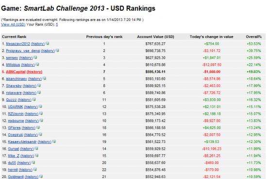 Вопрос?  SmartLab Challenge 2013