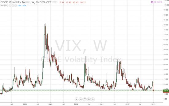 VIX на минимумах с весны 2007 года.