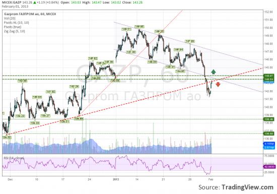 Газпром тестирует снизу линию тренда.