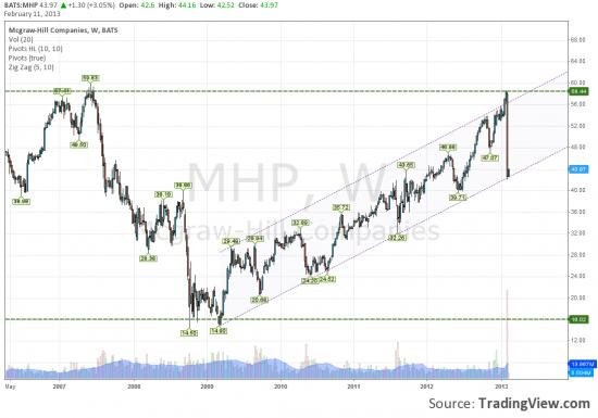 Стоит ли покупать MHP?