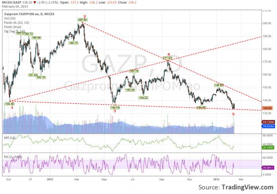 Еще есть желающие покупать Газпром
