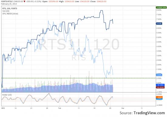 RTS vs S&P500