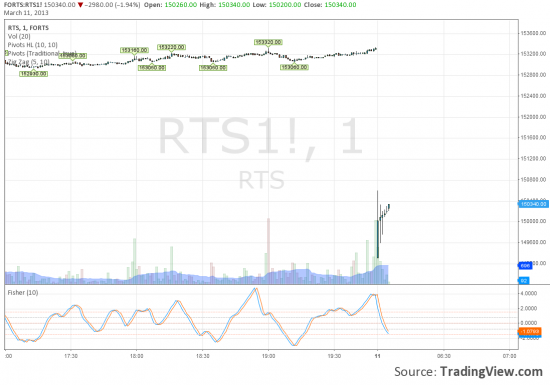 tradingview.com перешел на rim3