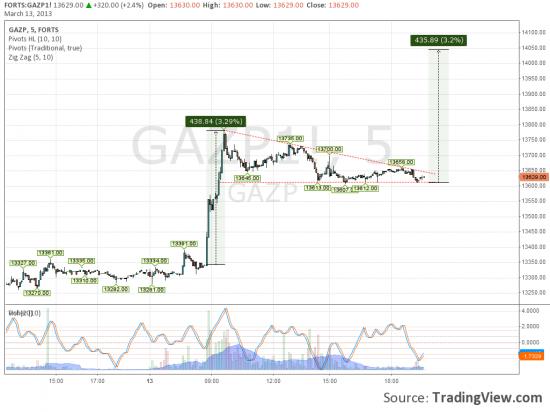 Газпром, едем дальше.