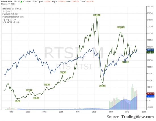 Картинка на тему: насколько дешев RTSI против S&P500