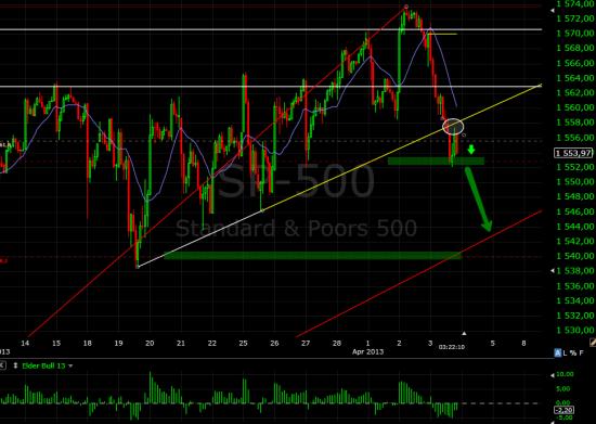 S&P500 на сегодня цели выполнены.