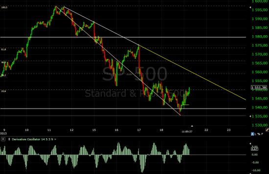 S&P500 еще один заход к максимумам.
