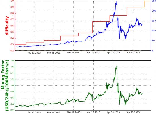 Немного статистики по BTC/USD