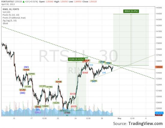 RIM3  Upside 6%
