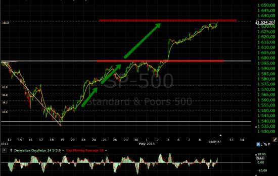 S&P500 Цели выполнены, целей больше нет.
