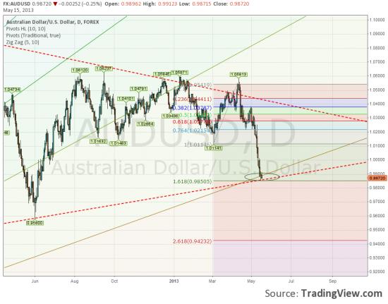 AUD/USD взгляд со стороны.