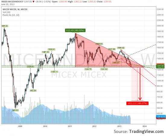 Покупателей ждет крах и выход из нисходящего треугольника вниз..
