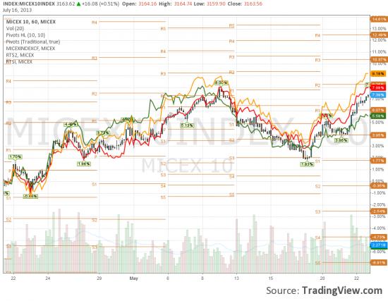 Рост рынков в июле проходит без РТС2
