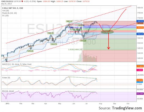 Обзор текущей ситуации. ESU, Gold, EUR/USD, SIU