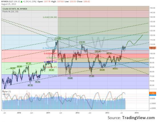 Нефть, RIU3, S&P500. Технический взгляд.