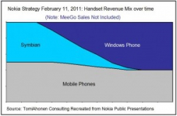 Nokia.... Стратегия Элопа в действии....