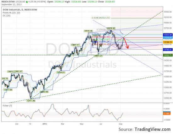 Dow коррекция или разворот???