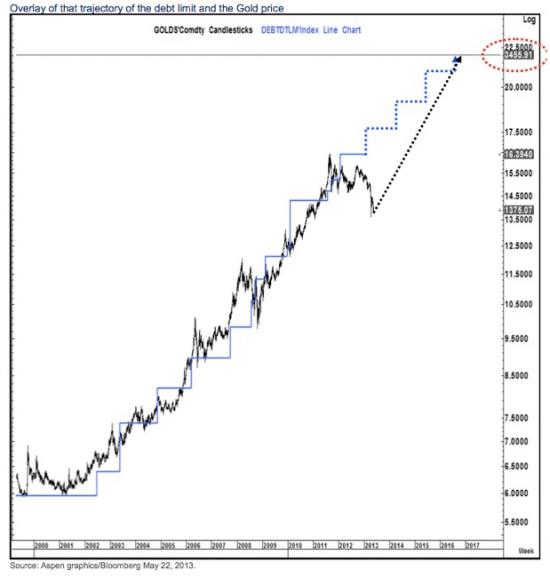 Кто виноват в обвале цен на золото сегодня?