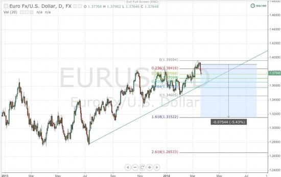 Продолжаем держать шорт по евродоллару