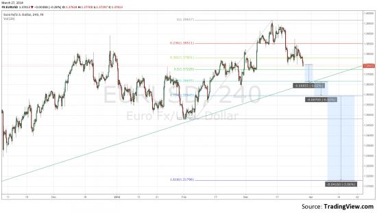 евродоллар продолжит снижение