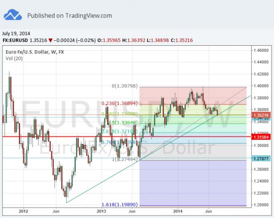евро вниз