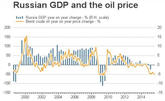 Падение нефти заканчивается.