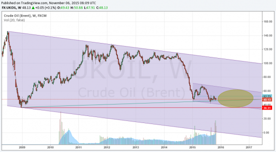 Нефть остается под давлением. S&P500 - новый обвал скоро....
