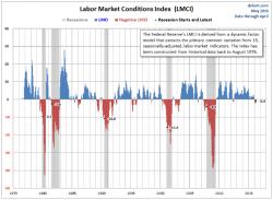 Вторая волна кризиса 2008 года в США началась.....