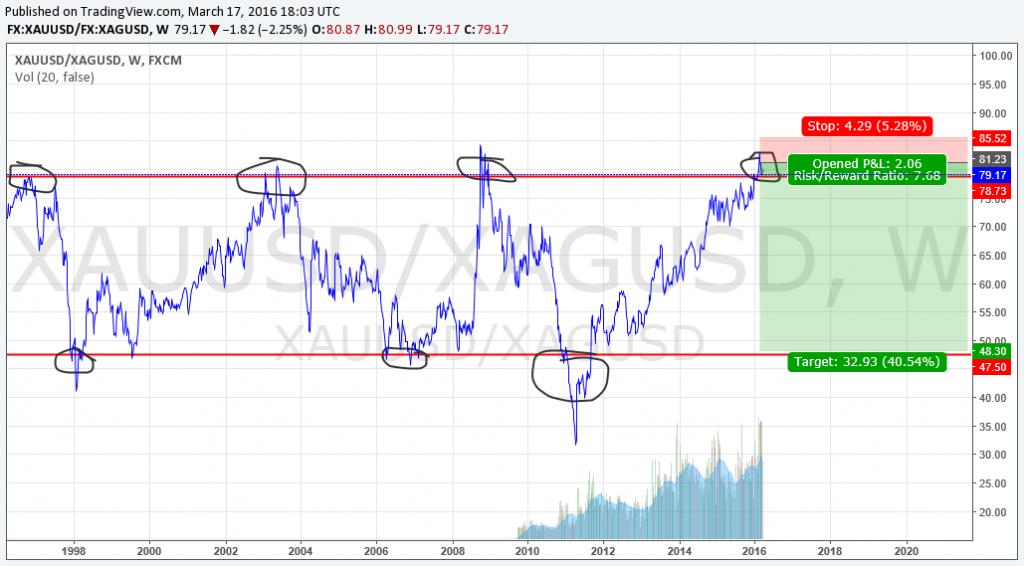 XAU to --- Chart