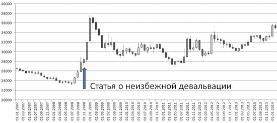 Девальвация 2008 -> 2014: как не облажаться?