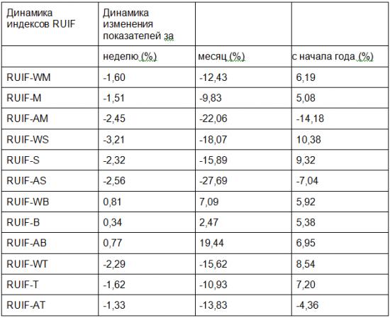 Фонды смешанных инвестиций потерпели неудачу (обзор ПИФов за 26.03.12-30.03.12)