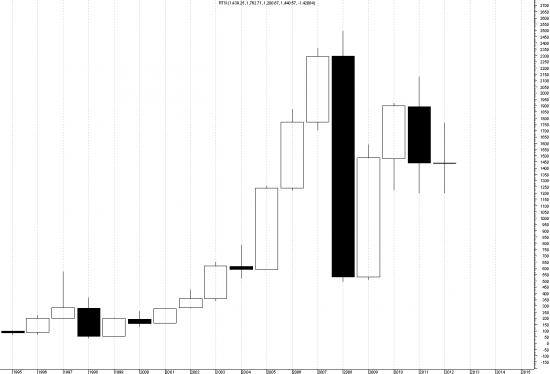 RTSI годовой график с 1995 года.